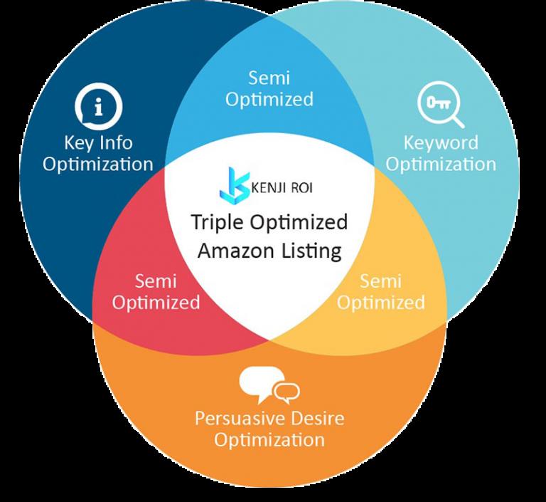 Triple Optimized Amazon Listing