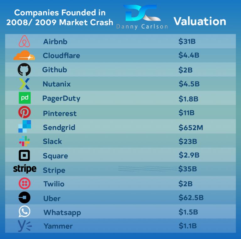 market-crash-big-companies