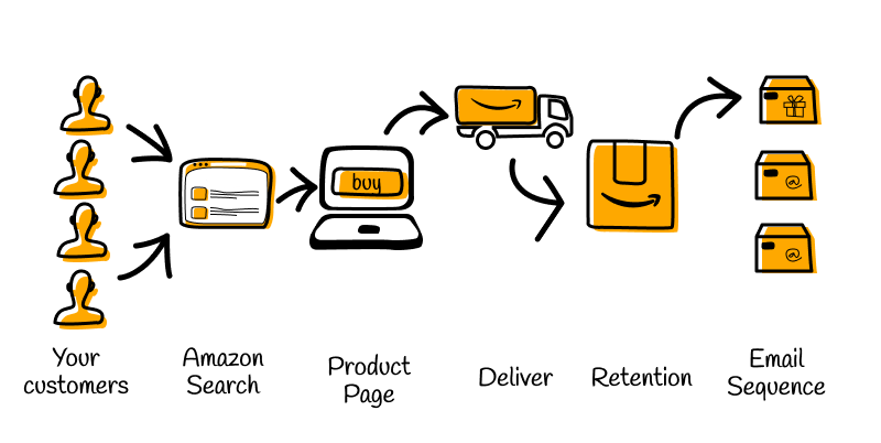 Blog Amazon FBA Tools for Sellers 2020 05