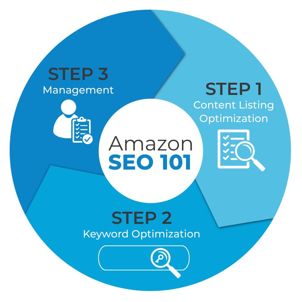 3 Steps for Amazon Seo