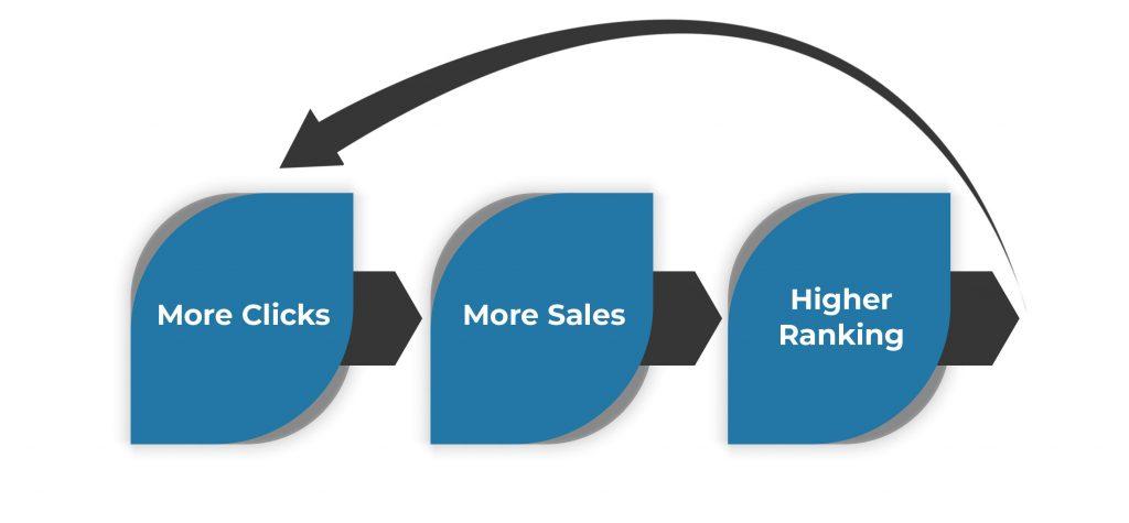Amazon SEO Positive feedback loop